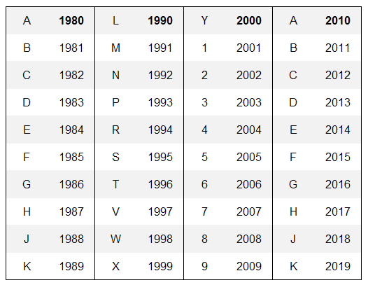 Vin number year decoder chart